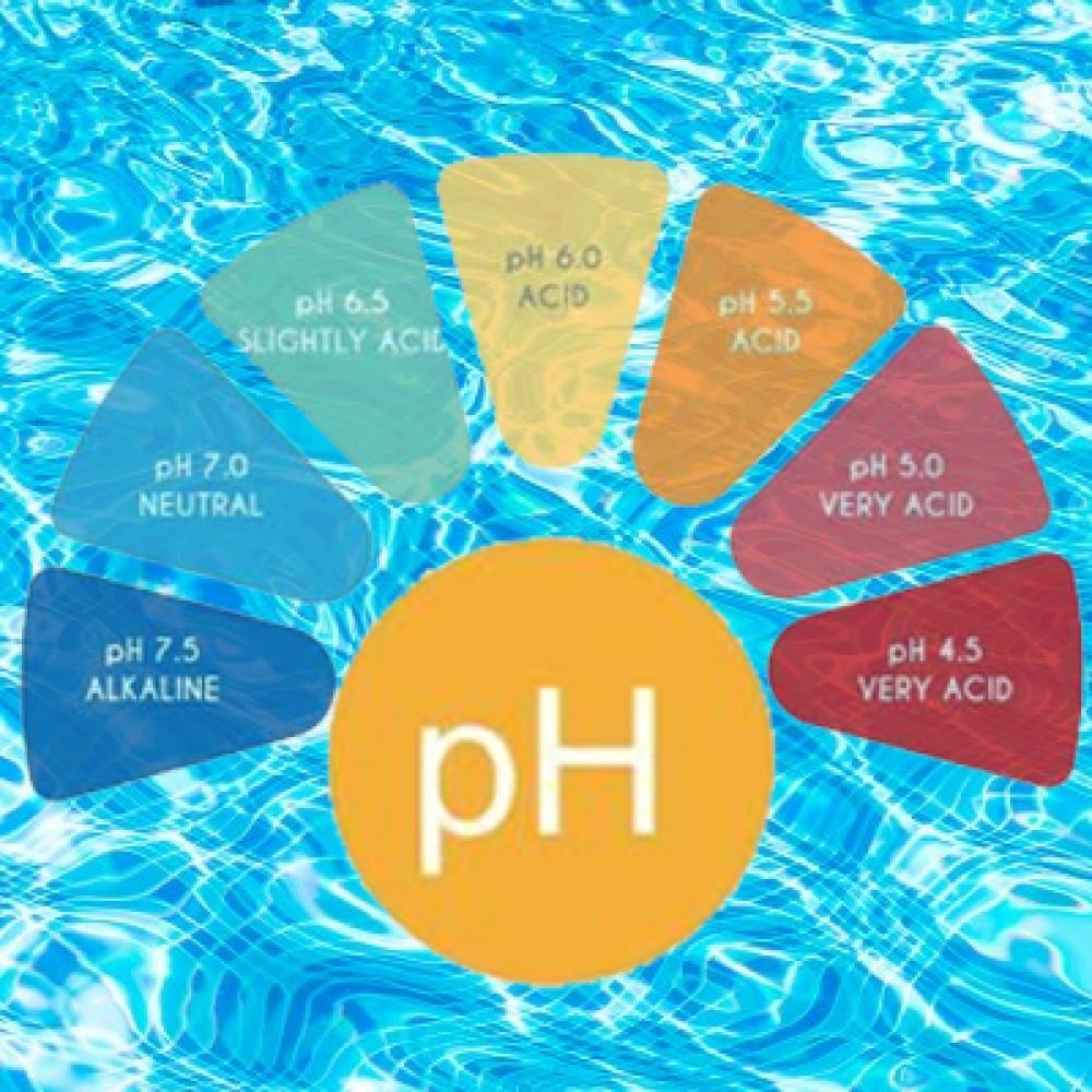 Корекція рівня pH